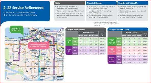 Screenshot of TransLink document, detailing proposed changes to routes 2 and 22